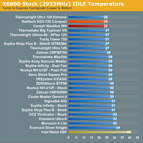 X6800 Stock (2933MHz) IDLE Temperature