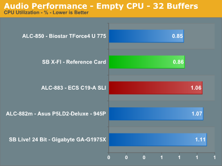 Audio Performance - Empty CPU - 32 Buffers