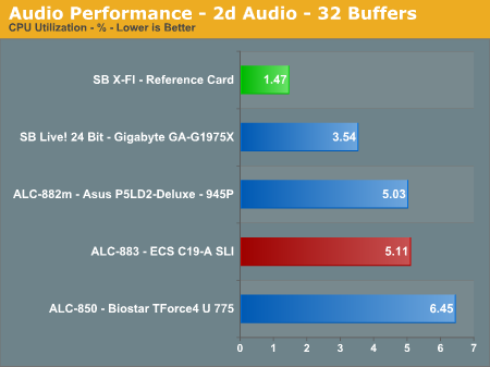 Audio Performance - 2d Audio - 32 Buffers