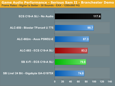 Game Audio Performance - Serious Sam II - Branchester Demo
