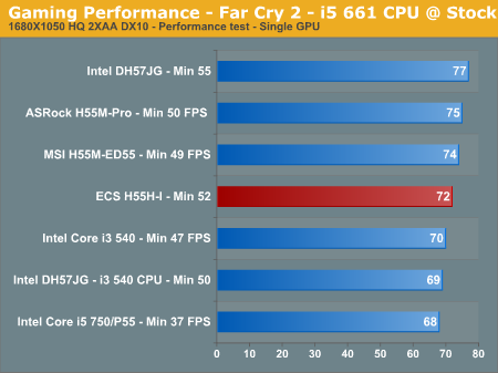 Gaming Performance - Far Cry 2 - i5 661 CPU @ Stock