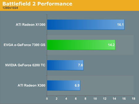 Battlefield 2 Performance