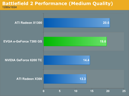 Battlefield 2 Performance (Medium Quality)