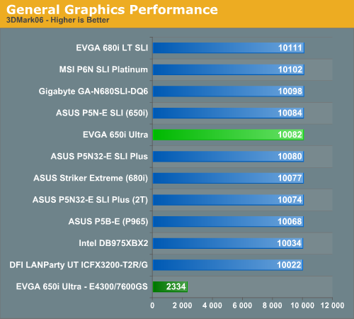 General Graphics Performance