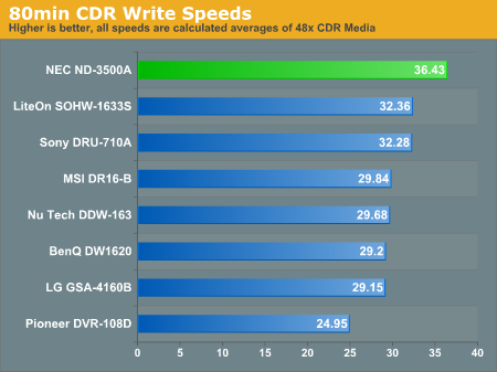 80min CDR Write Speeds