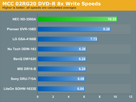 MCC 02RG20 DVD-R 8x Write Speeds