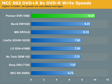 MCC 003 DVD+R 8x DVD-R Write Speeds