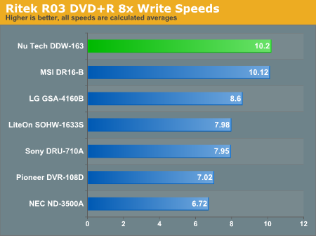 Ritek R03 DVD+R 8x Write Speeds