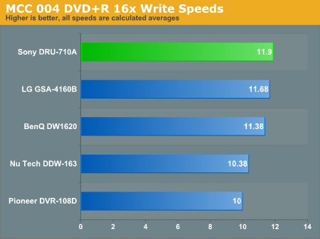 MCC 004 DVD+R 16x Write Speeds