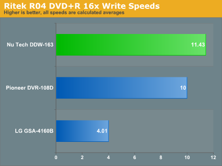 Ritek R04 DVD+R 16x Write Speeds