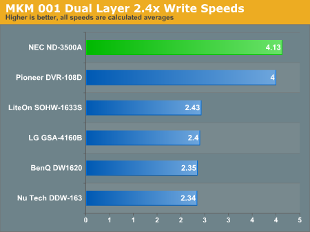 MKM 001 Dual Layer 2.4x Write Speeds