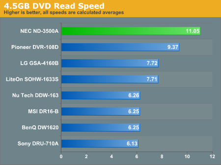 4.5GB DVD Read Speed