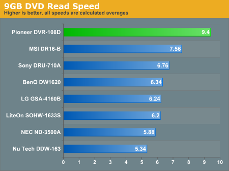 9GB DVD Read Speed