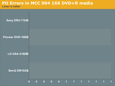PO Errors in MCC 004 16X DVD+R media