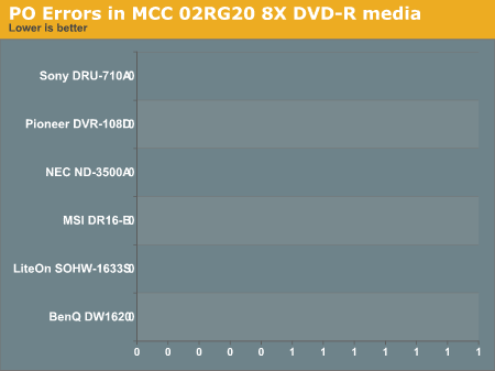 PO Errors in MCC 02RG20 8X DVD-R media