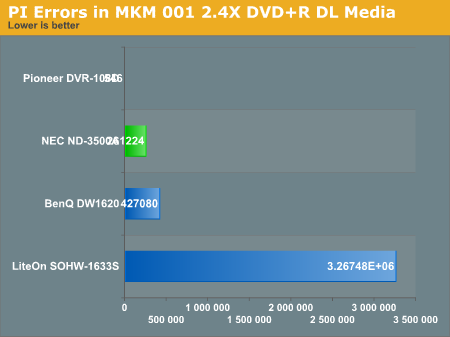 PI Errors in MKM 001 2.4X DVD+R DL Media