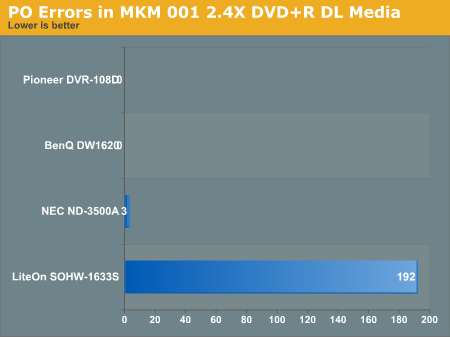 PO Errors in MKM 001 2.4X DVD+R DL Media