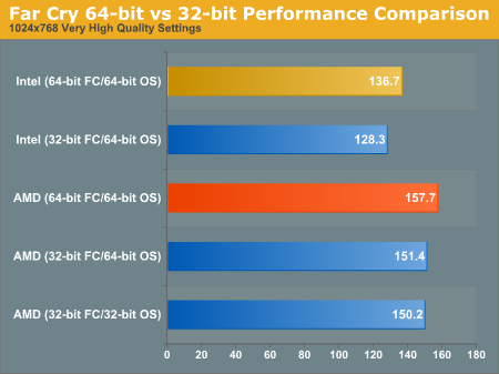 Far Cry 64-bit vs 32-bit Performance Comparison