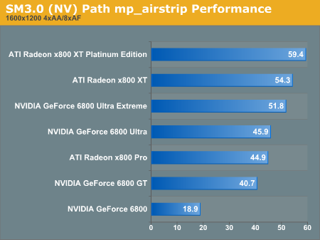 SM3.0 Path mp_airstrip Performance