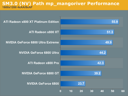SM3.0 Path mp_mangoriver Performance