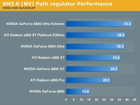 SM3.0 Path regulator Performance