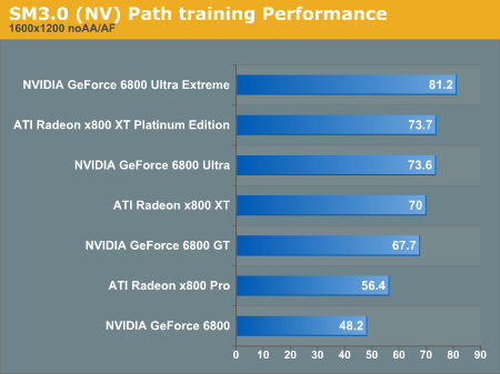 SM3.0 Path training Performance