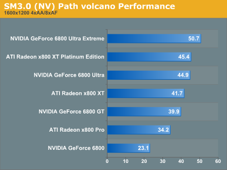 SM3.0 Path volcano Performance