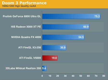 Doom 3 Performance