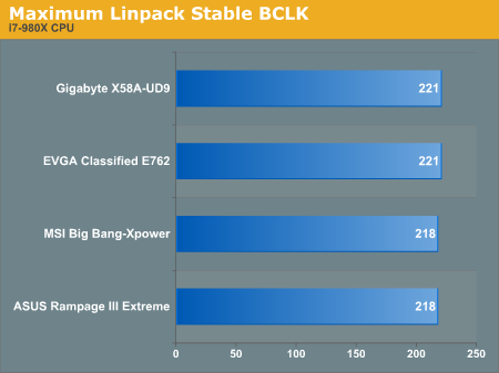 Maximum Linpack Stable BCLK