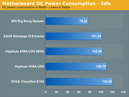 Motherboard DC Power Consumption - Idle