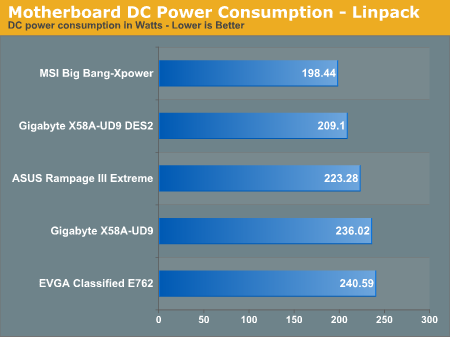 Motherboard DC Power Consumption - Linpack