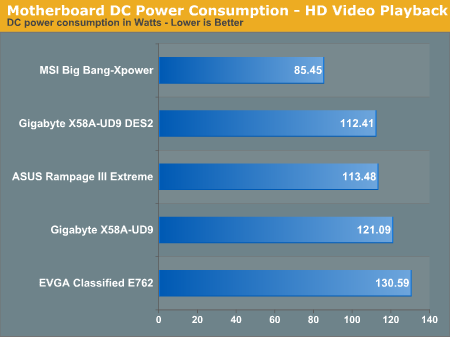 Motherboard DC Power Consumption - HD Video Playback