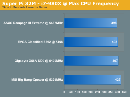 Super Pi 32M - i7-980X @ Max CPU Frequency
