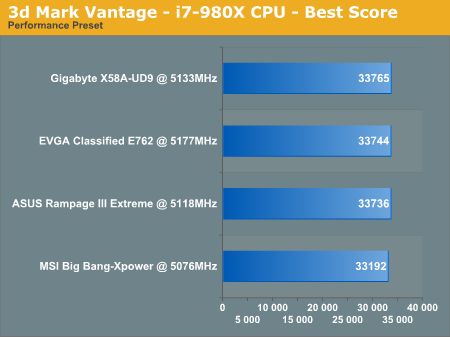 3d Mark Vantage - i7-980X CPU - Best Score