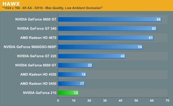 The Test & Results - Quick Look: MSI's GeForce 210