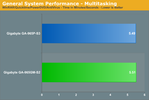 General System Performance - Multitasking