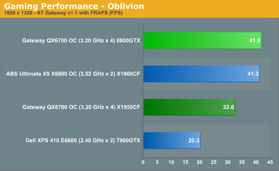 Gaming Performance - Oblivion