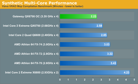 Synthetic Multi-Core Performance