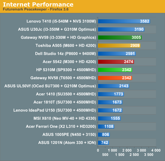 Internet Performance