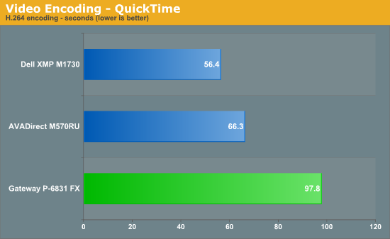 Video Encoding - QuickTime