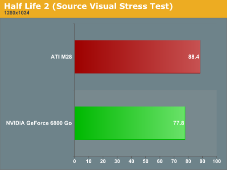 Half Life 2 (Source Visual Stress Test)