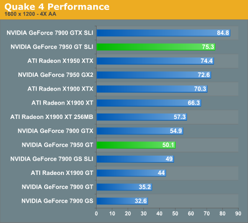 Quake 4 Performance