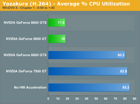 Yozakura (H.264) - Average % CPU Utilization