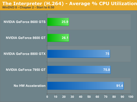 The Interpreter (H.264) - Average % CPU Utilization