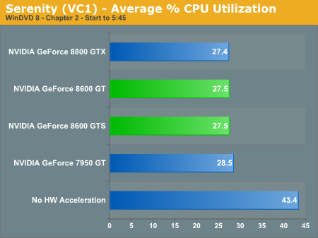 Serenity (VC1) - Average % CPU Utilization