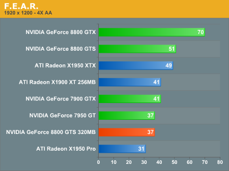 http://images.anandtech.com/graphs/geforce%208800%20gts%20320mb_02110790247/14024.png