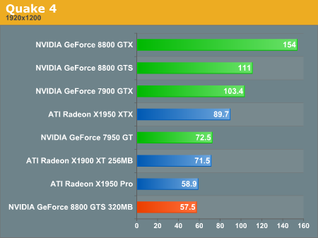 http://images.anandtech.com/graphs/geforce%208800%20gts%20320mb_02110790247/14025.png