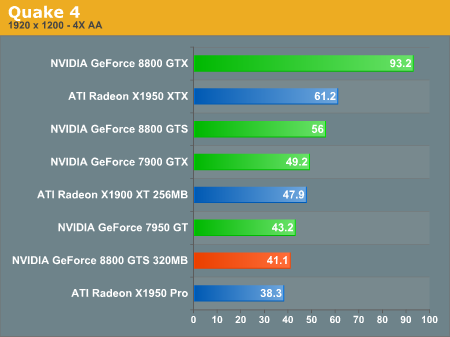http://images.anandtech.com/graphs/geforce%208800%20gts%20320mb_02110790247/14026.png