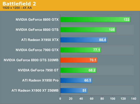 http://images.anandtech.com/graphs/geforce%208800%20gts%20320mb_02110790247/14028.png