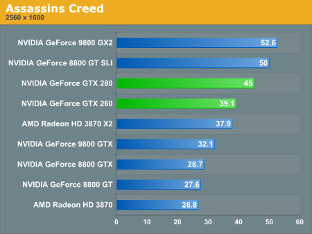 The GTX 260 Manages To Outperform Radeon HD 3870 X2 But Obviously Also Loses 8800 GT SLI